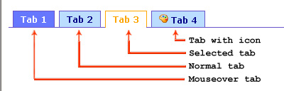 Example of output Tab Bar