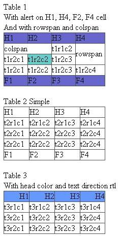 output of class table