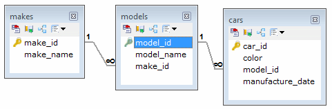 The database schema for the examples