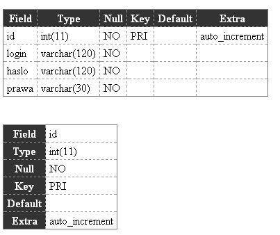 Example of generated table from SQL table fields