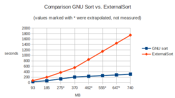 performance comparison with GNU sort