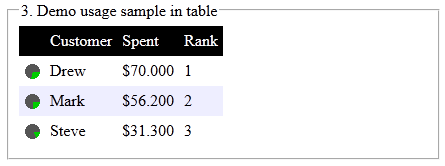Sample usage in tables