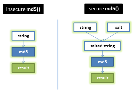 Schematic overview of SecureMd5