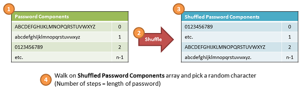 Schematic overview of RandomSecurePassword