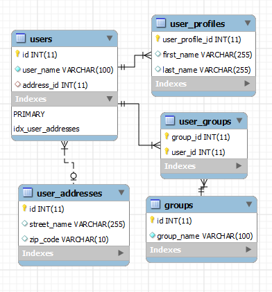 Image of sample schema