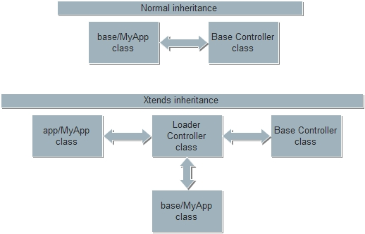 Xtends vs. normal inheritance