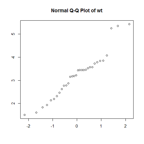 Normal Q-Q plot example
