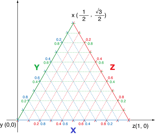 Ternary plot example
