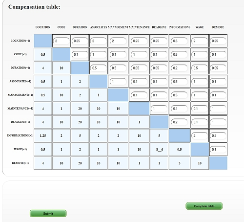 compensation table