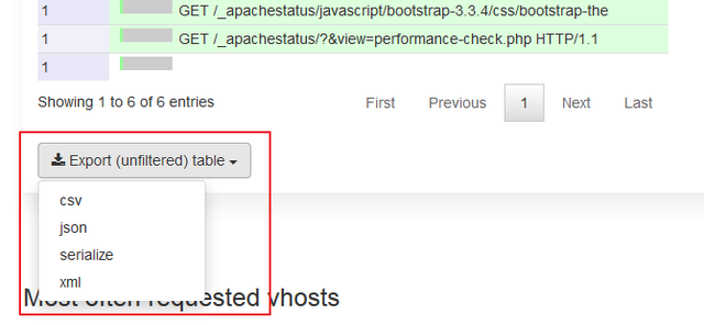 All tables can be exported; their data are accessible with an API request