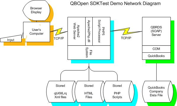 QBRDS_SDKTest_Network_Configuration
