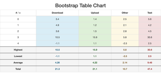 Php table chart builder create html table with values and for Bootstrap table title